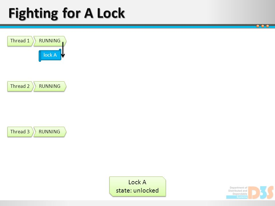 Fighting for A Lock Lock A state: unlocked Lock A state: unlocked RUNNING Thread 1 RUNNING Thread 2 RUNNING Thread 3 lock A
