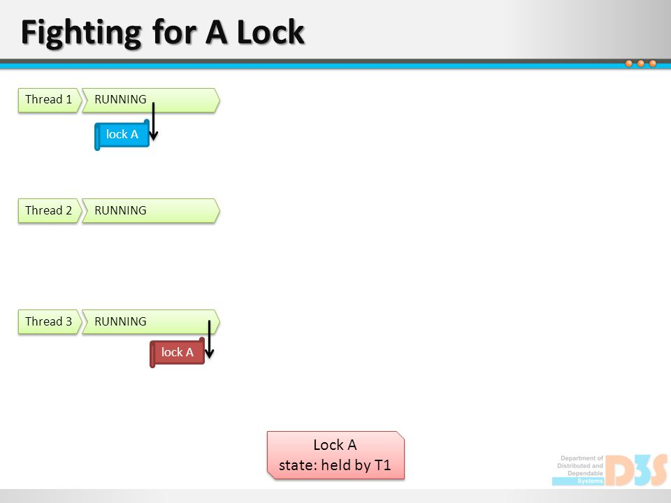 Fighting for A Lock Lock A state: held by T1 Lock A state: held by T1 RUNNING Thread 1 RUNNING Thread 2 RUNNING Thread 3 lock A