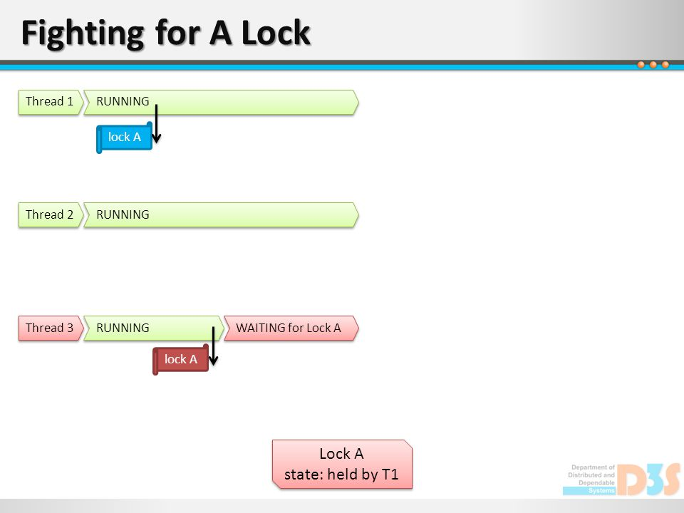 Fighting for A Lock Lock A state: held by T1 Lock A state: held by T1 RUNNING Thread 1 RUNNING Thread 2 RUNNING Thread 3 lock A WAITING for Lock A