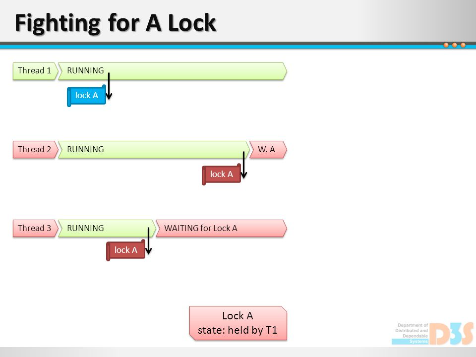 Fighting for A Lock Lock A state: held by T1 Lock A state: held by T1 RUNNING Thread 1 RUNNING Thread 2 RUNNING Thread 3 lock A WAITING for Lock A loc