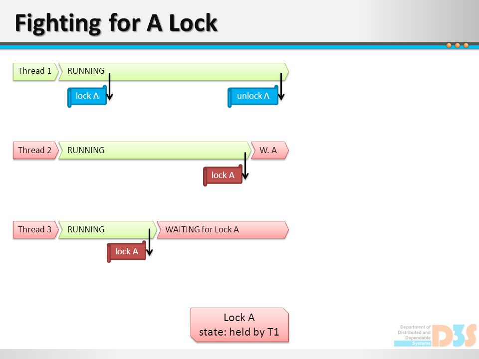 Fighting for A Lock Lock A state: held by T1 Lock A state: held by T1 RUNNING Thread 1 RUNNING Thread 2 RUNNING Thread 3 lock A WAITING for Lock A lock A W.