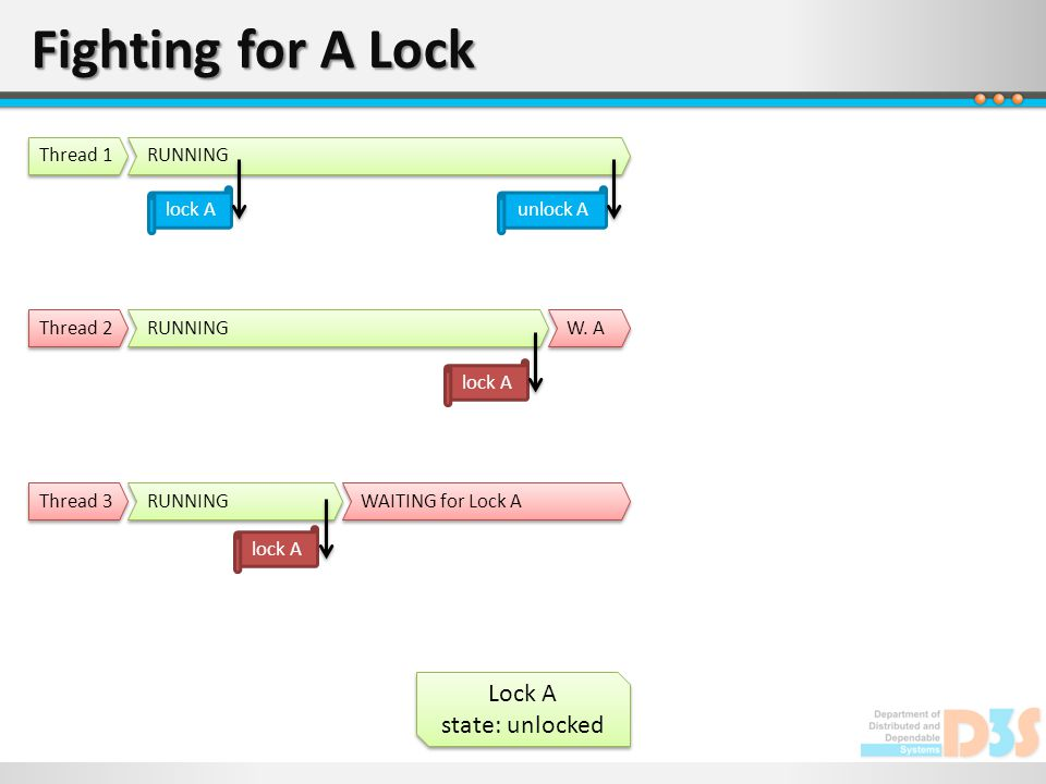 Fighting for A Lock Lock A state: unlocked Lock A state: unlocked RUNNING Thread 1 RUNNING Thread 2 RUNNING Thread 3 lock A WAITING for Lock A lock A W.