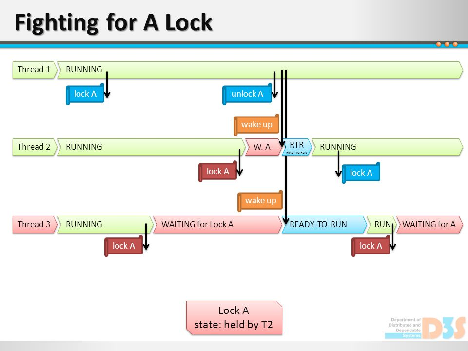 READY-TO-RUN RUNNING RTR READY-TO-RUN RTR READY-TO-RUN Fighting for A Lock Lock A state: held by T2 Lock A state: held by T2 Thread 1 RUNNING Thread 2 RUNNING Thread 3 lock A WAITING for Lock A lock A W.
