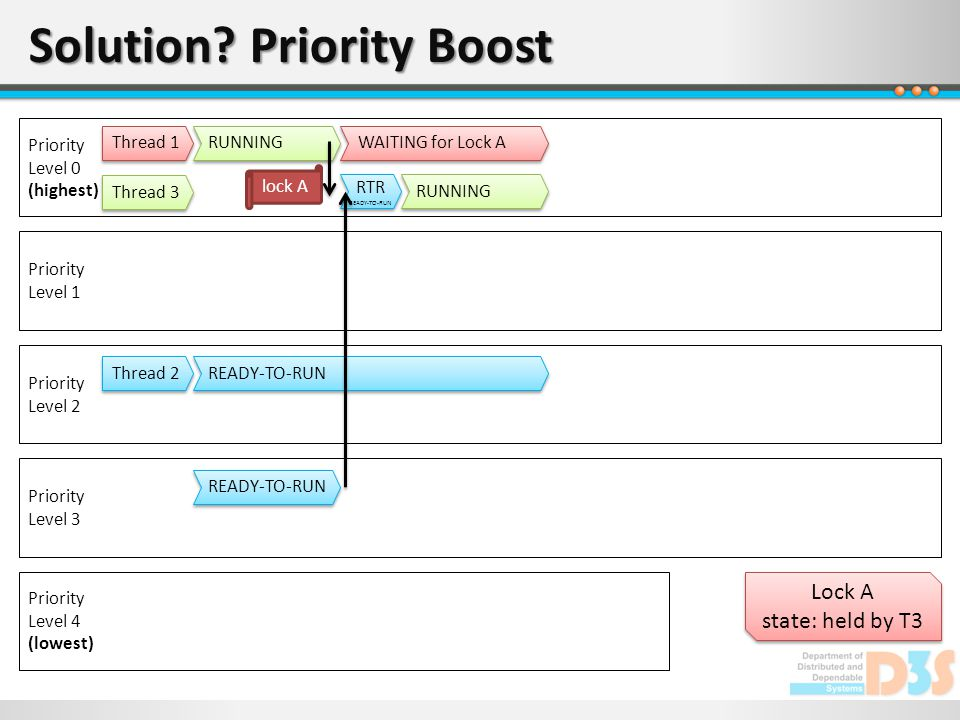 Solution? Priority Boost Priority Level 0 (highest) Priority Level 1 Priority Level 2 Priority Level 3 Priority Level 4 (lowest) Lock A state: held by