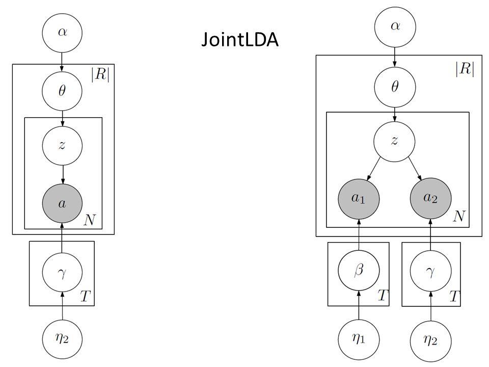 JointLDA 14