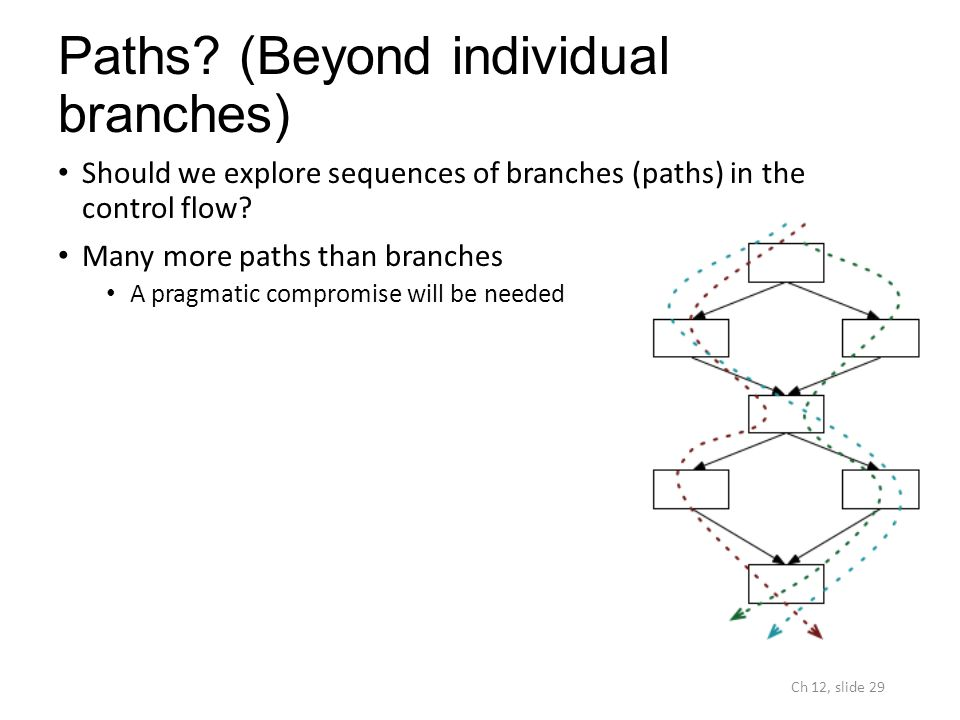Paths? (Beyond individual branches) Should we explore sequences of branches (paths) in the control flow? Many more paths than branches A pragmatic com