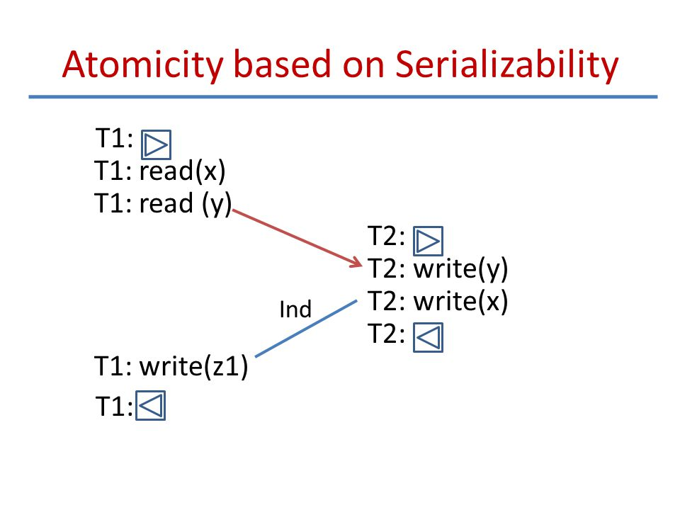 Atomicity based on Serializability T1: T1: read(x) T1: read (y) T2: T2: write(y) T2: write(x) T2: T1: write(z1) T1: Ind
