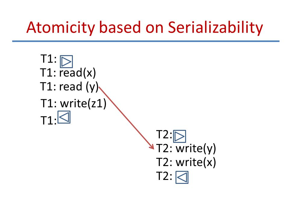 Atomicity based on Serializability T1: T1: read(x) T1: read (y) T1: write(z1) T1: T2: T2: write(y) T2: write(x) T2: