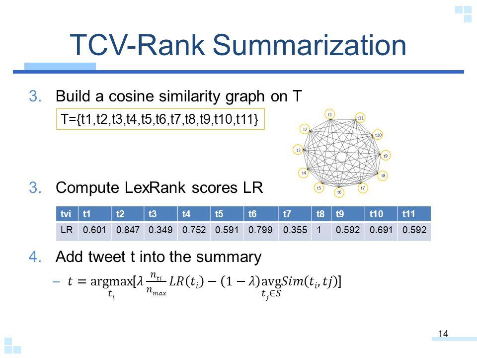 TCV-Rank Summarization 14 tvit1t2t3t4t5t6t7t8t9t10t11 LR0.6010.8470.3490.7520.5910.7990.35510.5920.6910.592 T={t1,t2,t3,t4,t5,t6,t7,t8,t9,t10,t11}