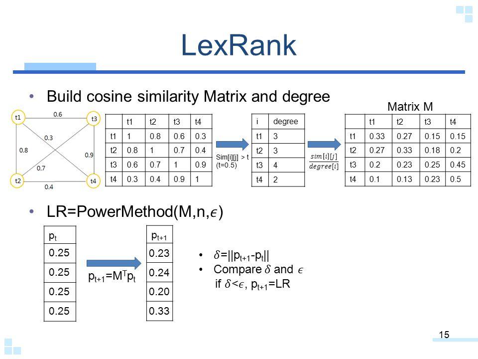 LexRank 15 t1t2t3t4 t110.80.60.3 t20.810.70.4 t30.60.710.9 t40.30.40.91 idegree t13 t23 t34 t42 Sim[i][j] > t (t=0.5) t1t2t3t4 t10.330.270.15 t20.270.330.180.2 t30.20.230.250.45 t40.10.130.230.5 Matrix M ptpt 0.25 p t+1 =M T p t p t+1 0.23 0.24 0.20 0.33