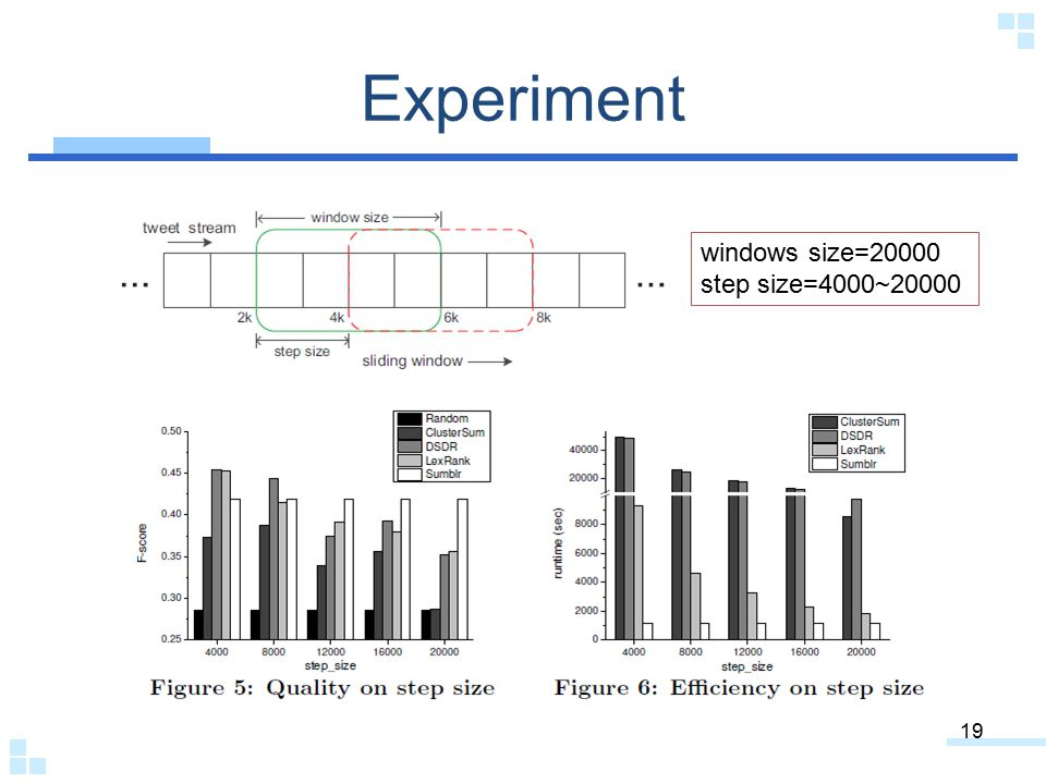 Experiment 19 windows size=20000 step size=4000~20000