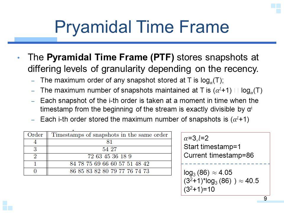Pryamidal Time Frame 9