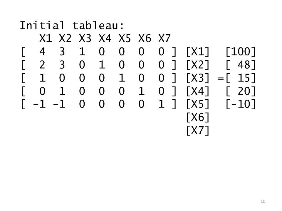 Initial tableau: X1 X2 X3 X4 X5 X6 X7 [ 4 3 1 0 0 0 0 ] [X1] [100] [ 2 3 0 1 0 0 0 ] [X2] [ 48] [ 1 0 0 0 1 0 0 ] [X3] =[ 15] [ 0 1 0 0 0 1 0 ] [X4] [ 20] [ -1 -1 0 0 0 0 1 ] [X5] [-10] [X6] [X7] 10