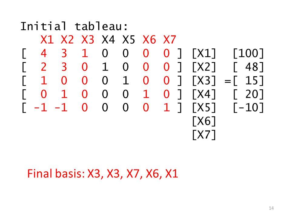 Initial tableau: X1 X2 X3 X4 X5 X6 X7 [ 4 3 1 0 0 0 0 ] [X1] [100] [ 2 3 0 1 0 0 0 ] [X2] [ 48] [ 1 0 0 0 1 0 0 ] [X3] =[ 15] [ 0 1 0 0 0 1 0 ] [X4] [ 20] [ -1 -1 0 0 0 0 1 ] [X5] [-10] [X6] [X7] 14 Final basis: X3, X3, X7, X6, X1