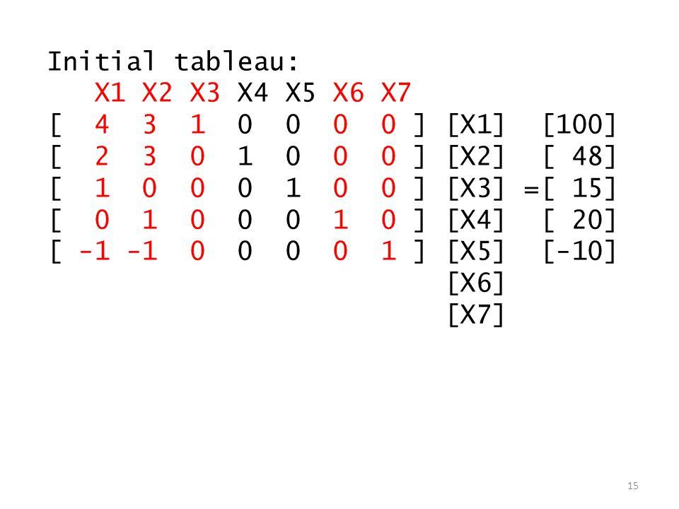 Initial tableau: X1 X2 X3 X4 X5 X6 X7 [ 4 3 1 0 0 0 0 ] [X1] [100] [ 2 3 0 1 0 0 0 ] [X2] [ 48] [ 1 0 0 0 1 0 0 ] [X3] =[ 15] [ 0 1 0 0 0 1 0 ] [X4] [ 20] [ -1 -1 0 0 0 0 1 ] [X5] [-10] [X6] [X7] 15