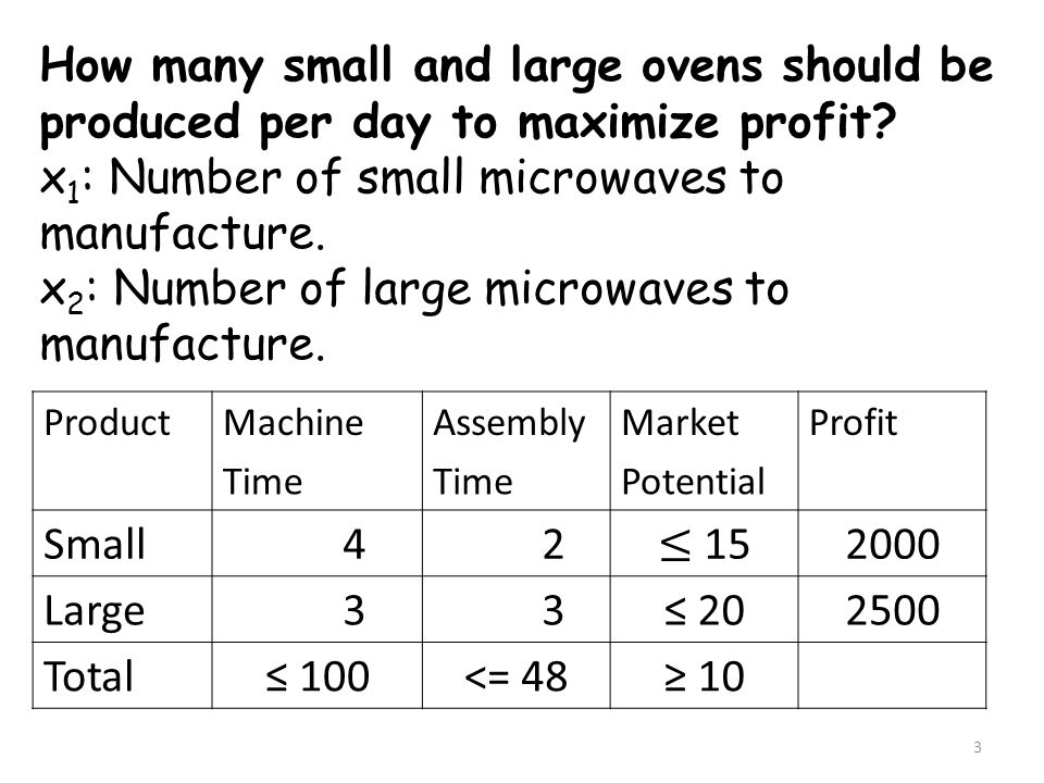 ProductMachineAssemblyMarketProfit Time Potential Small 4 2 ≤ 15 2000 Large 3 3≤ 202500 Total≤ 100<= 48≥ 10 How many small and large ovens should be p