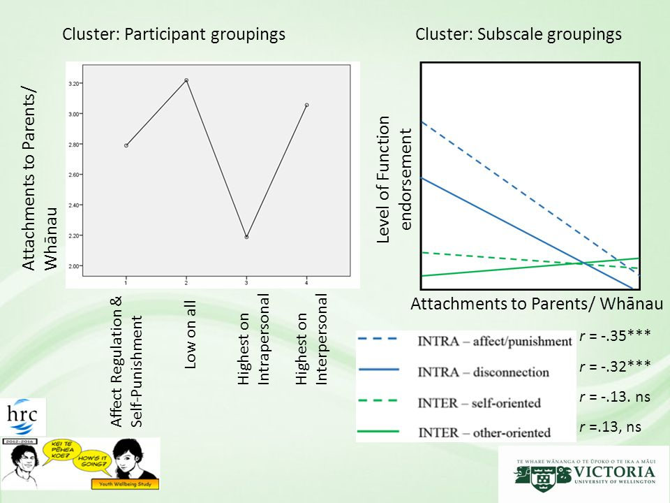 Attachments to Parents/ Whānau Affect Regulation & Self-Punishment Low on all Highest on Intrapersonal Highest on Interpersonal Attachments to Parents