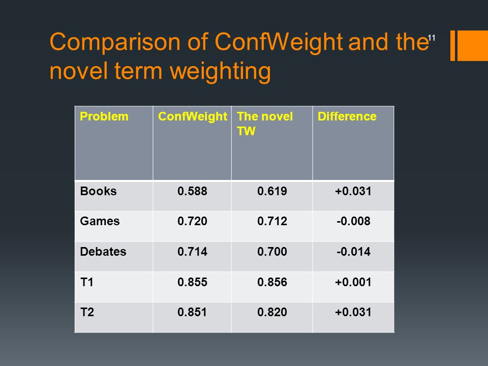 Comparison of ConfWeight and the novel term weighting 11 ProblemConfWeightThe novel TW Difference Books0.5880.619+0.031 Games0.7200.712-0.008 Debates0.7140.700-0.014 T10.8550.856+0.001 T20.8510.820+0.031