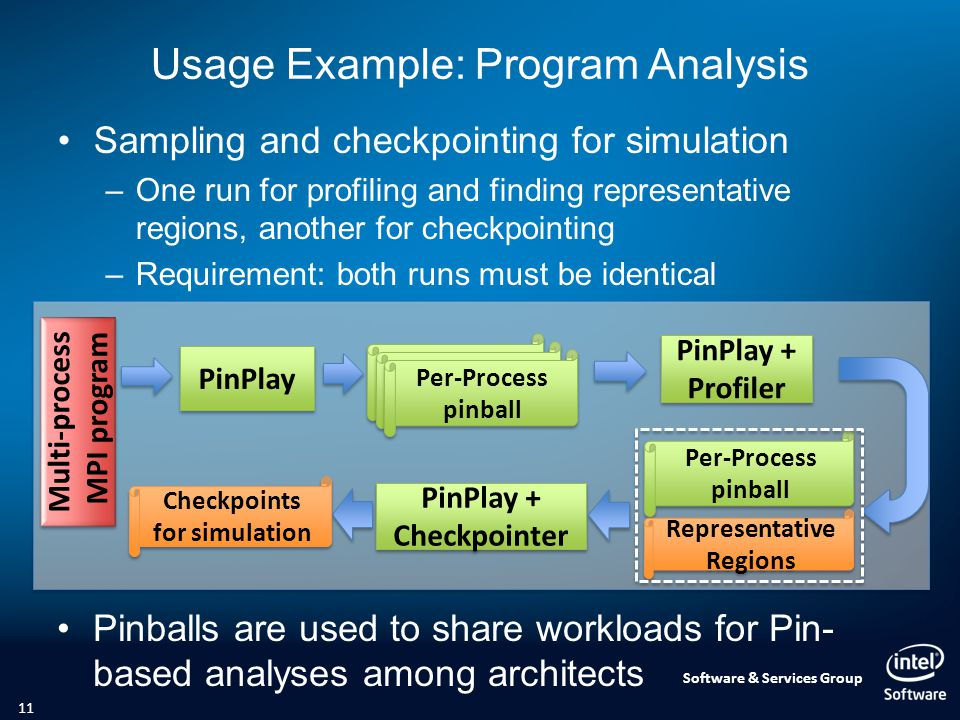 Software & Services Group Usage Example: Program Analysis Sampling and checkpointing for simulation –One run for profiling and finding representative regions, another for checkpointing –Requirement: both runs must be identical 11 PinPlay Logs (pinballs) PinPlay + Profiler PinPlay + Profiler Multi-process MPI program Multi-process MPI program Logs (pinballs) Per-Process pinball Representative Regions PinPlay + Checkpointer PinPlay + Checkpointer Checkpoints for simulation Pinballs are used to share workloads for Pin- based analyses among architects