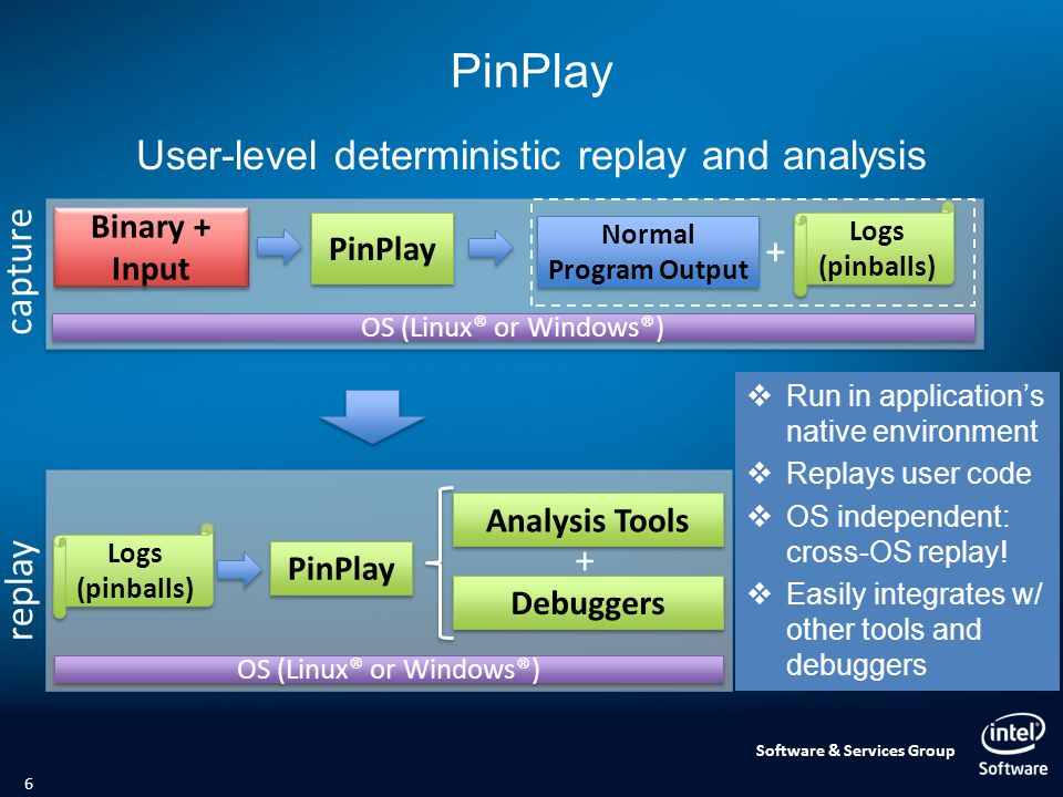 Software & Services Group User-level deterministic replay and analysis PinPlay 6 Binary + Input Logs (pinballs) Normal Program Output + OS (Linux® or Windows®) PinPlay capture OS (Linux® or Windows®) Logs (pinballs) PinPlay Analysis Tools + Debuggers replay  Run in application's native environment  Replays user code  OS independent: cross-OS replay.