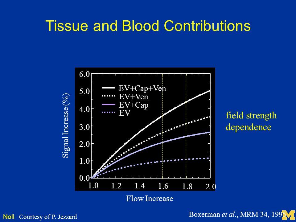 Noll Tissue and Blood Contributions Signal Increase (%) Flow Increase 1.0 1.2 1.4 1.6 1.8 2.0 0.0 1.0 2.0 3.0 4.0 5.0 6.0 EV+Cap+Ven EV+Ven EV+Cap EV