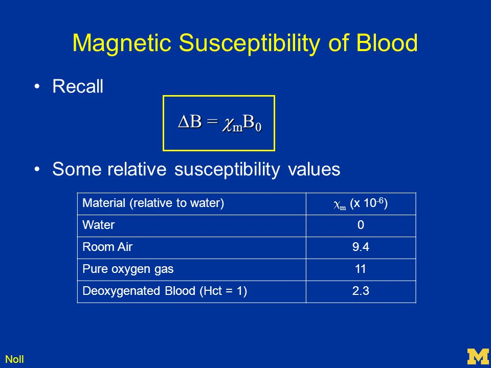 Noll Magnetic Susceptibility of Blood Recall Some relative susceptibility values Material (relative to water)  m (x 10 -6 ) Water0 Room Air9.4 Pure o