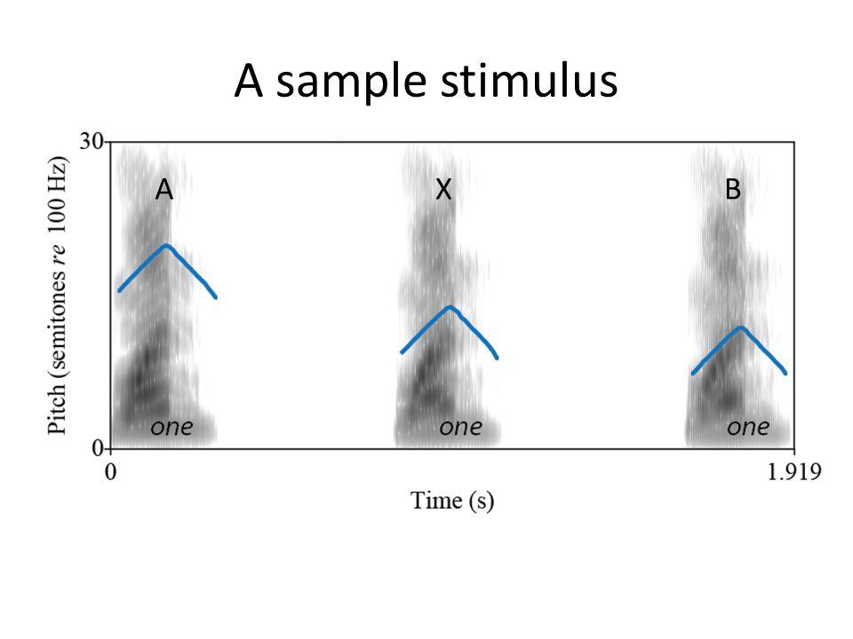 Stimuli: pitch change direction A B X time pitch 2 directions: descending & ascending A B X time pitch