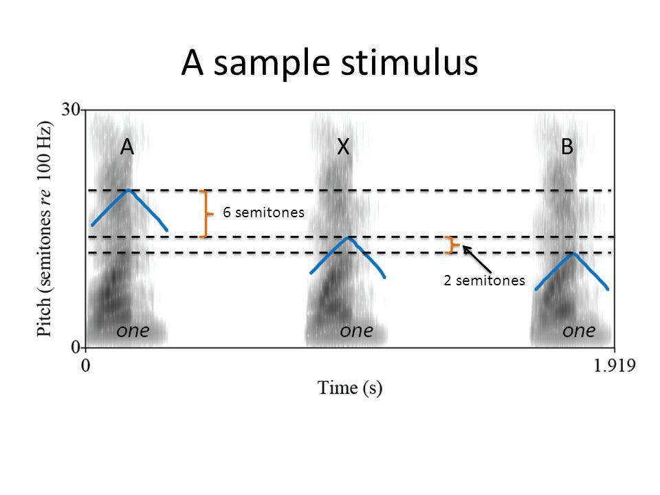 AXB A sample stimulus