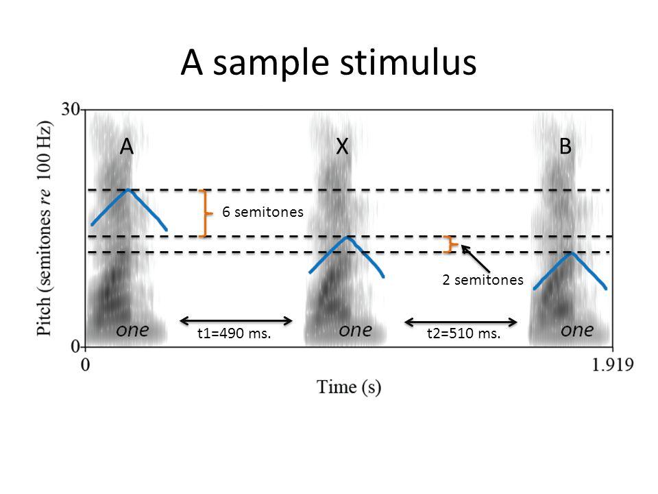 AXB 6 semitones 2 semitones A sample stimulus
