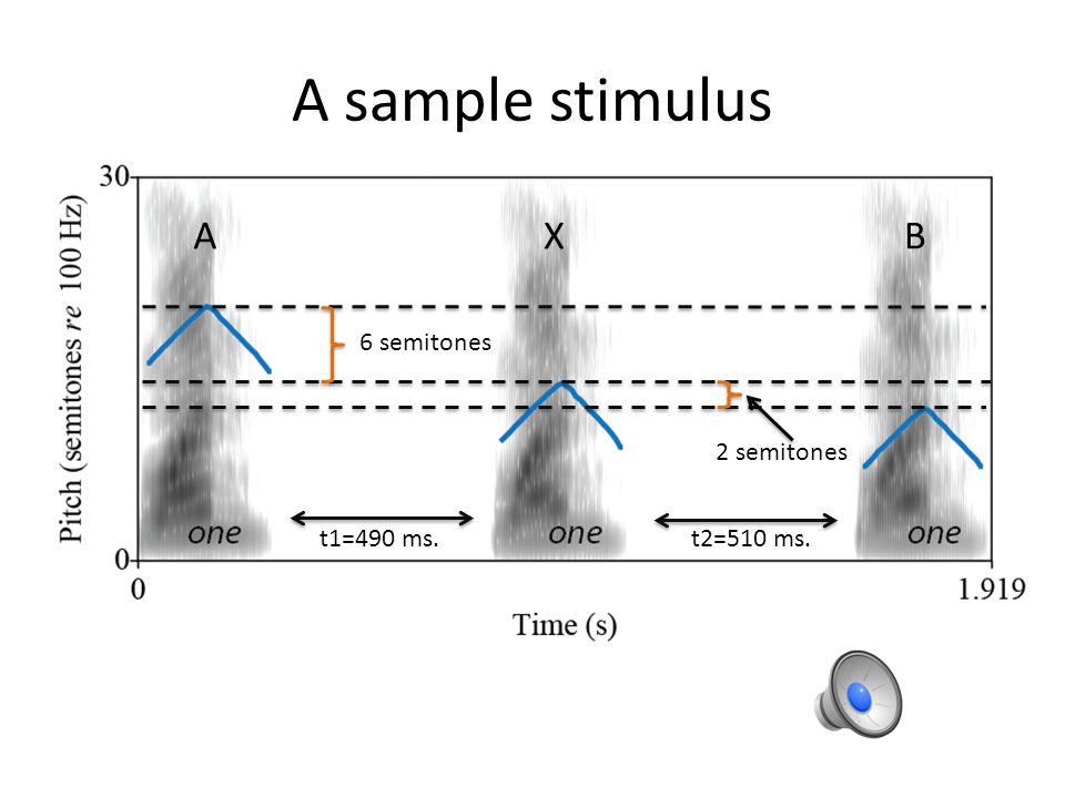 AXB 6 semitones 2 semitones t1=490 ms. A sample stimulus t2=510 ms.