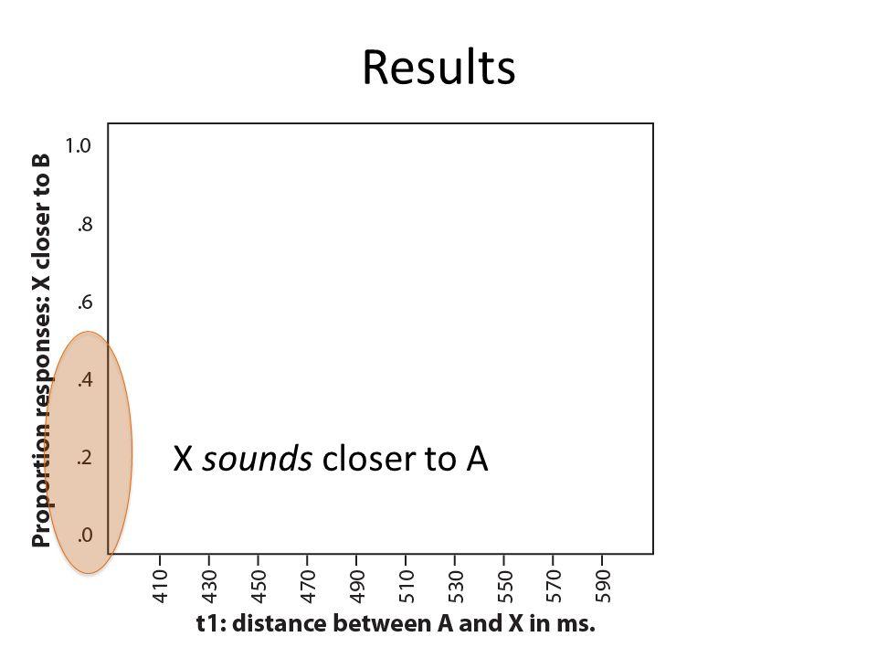 X sounds closer to B
