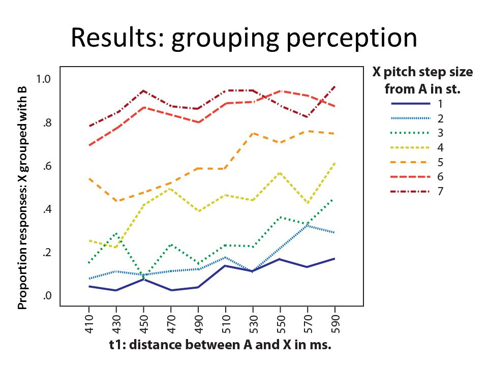Results: grouping perception Proportion responses: X grouped with B