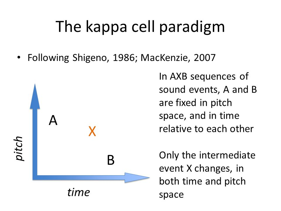The kappa cell paradigm A B X time pitch In AXB sequences of sound events, A and B are fixed in pitch space, and in time relative to each other Only t