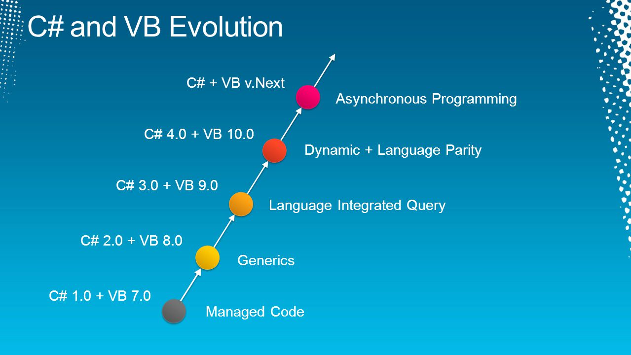 Managed Code Generics Language Integrated Query Dynamic + Language Parity C# + VB v.Next Asynchronous Programming C# 1.0 + VB 7.0 C# 2.0 + VB 8.0 C# 3.0 + VB 9.0 C# 4.0 + VB 10.0