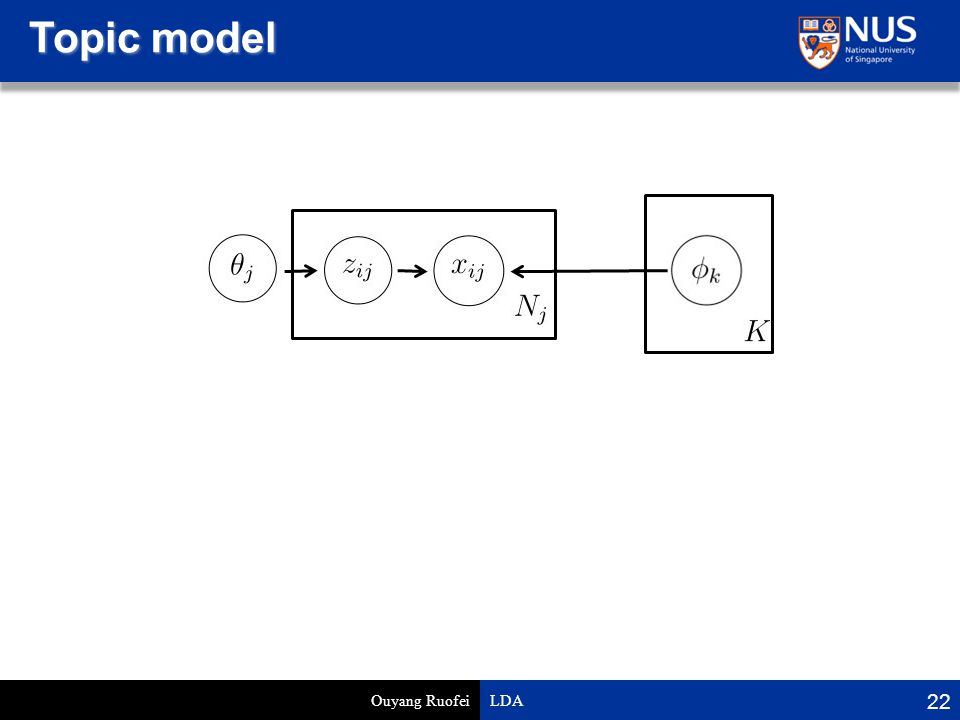 Topic model Ouyang Ruofei LDA 22