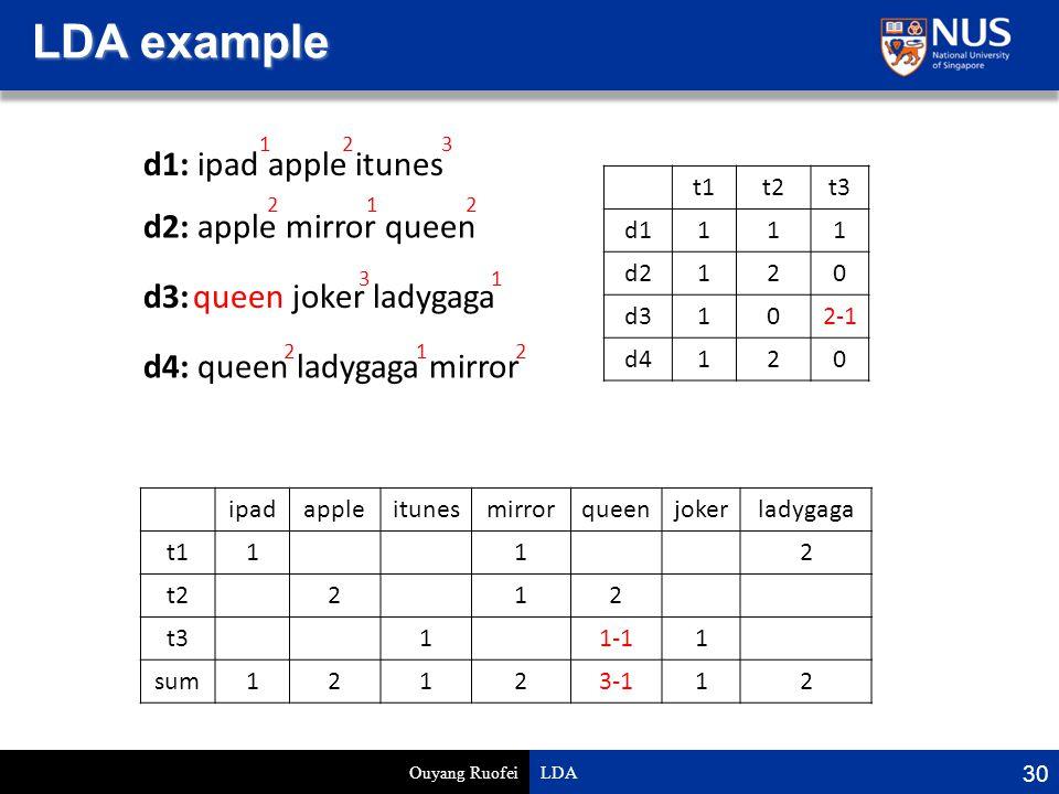 LDA example Ouyang Ruofei LDA 30 d1: ipad apple itunes d2: apple mirror queen d3: joker ladygaga d4: queen ladygaga mirror ipadappleitunesmirrorqueenjokerladygaga t1112 t2212 t311-11 sum12123-112 t1t2t3 d1111 d2120 d3102-1 d4120 123 212 31 212 queen