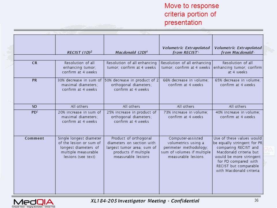 XL184-205 Investigator Meeting - Confidential 36 RECIST (1D) 3 Macdonald (2D) 4 Volumetric Extrapolated from RECIST *, Volumetric Extrapolated from Ma
