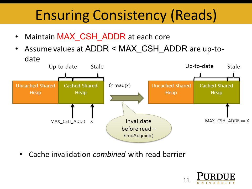 Ensuring Consistency (Reads) 11 Uncached Shared Heap Cached Shared Heap MAX_CSH_ADDRX 0: read(x) Uncached Shared Heap Cached Shared Heap MAX_CSH_ADDR == X Invalidate before read – smcAcquire() Maintain MAX_CSH_ADDR at each core Assume values at ADDR < MAX_CSH_ADDR are up-to- date Up-to-dateStale Up-to-date Stale Cache invalidation combined with read barrier