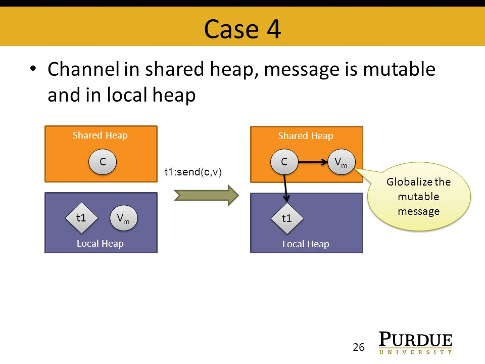Case 4 Channel in shared heap, message is mutable and in local heap 26 Shared Heap Local Heap C C t1 VmVm VmVm t1:send(c,v) Shared Heap Local Heap C C t1 VmVm VmVm Globalize the mutable message
