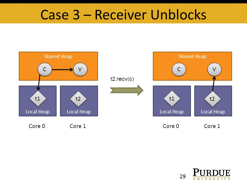 Case 3 – Receiver Unblocks 29 t2:recv(c) Shared Heap Local Heap C C t1 V V Local Heap t2 Core 1Core 0 Shared Heap Local Heap C C t1 V V Local Heap t2 Core 1Core 0