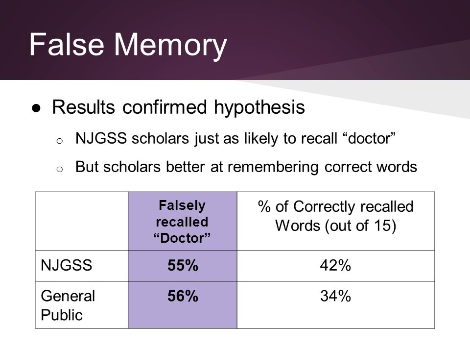 "False Memory ●Results confirmed hypothesis o NJGSS scholars just as likely to recall ""doctor"" o But scholars better at remembering correct words False"