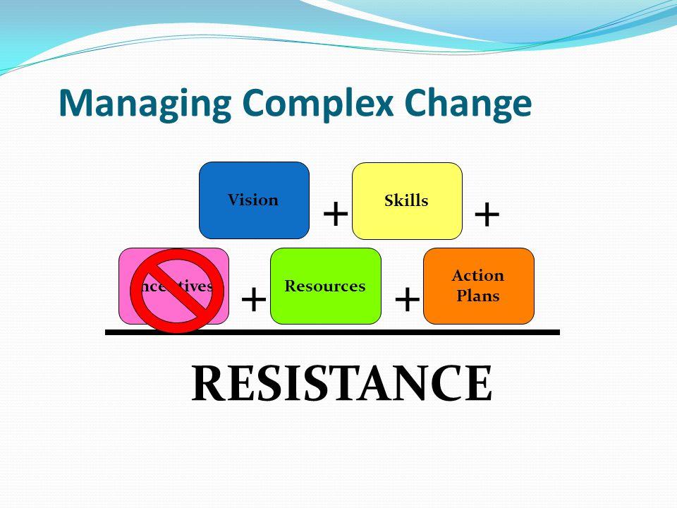 Managing Complex Change Vision Skills IncentivesResources Action Plans RESISTANCE ++ + +
