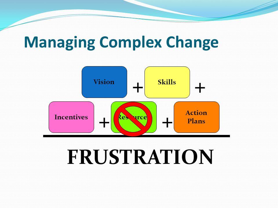Managing Complex Change Vision Skills IncentivesResources Action Plans FRUSTRATION ++ + +