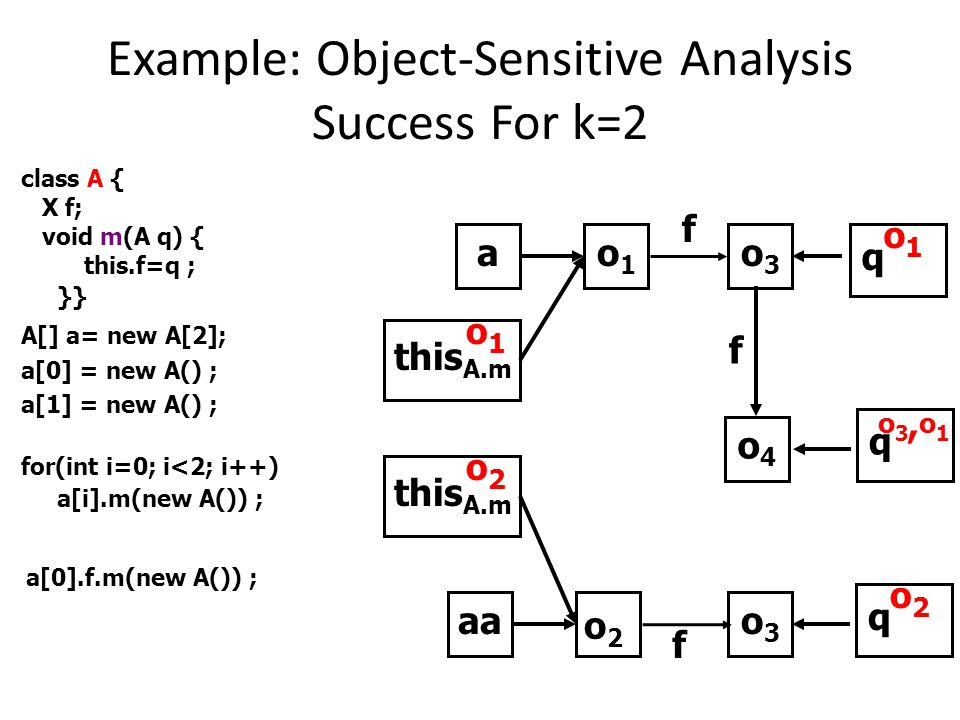 Example: Object-Sensitive Analysis Success For k=2 o3o3 f o1o1 a this A.m o1o1 q A.m o1o1 o2o2 aa o3o3 o2o2 this A.m o2o2 q A.m f class A { X f; void