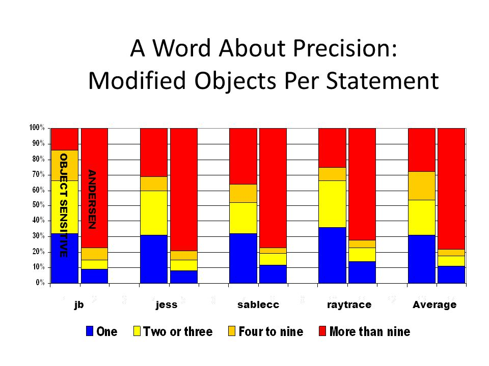 A Word About Precision: Modified Objects Per Statement jbjesssableccraytraceAverage OBJECT SENSITIVE ANDERSEN