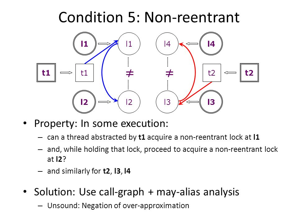 Condition 5: Non-reentrant Property: In some execution: – can a thread abstracted by t1 acquire a non-reentrant lock at l1 – and, while holding that l