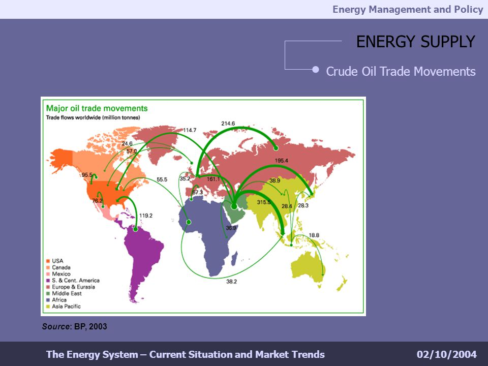 Energy Management and Policy 02/10/2004The Energy System – Current Situation and Market Trends ENERGY SUPPLY Crude Oil Trade Movements Source: BP, 2003