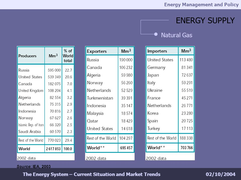 Energy Management and Policy 02/10/2004The Energy System – Current Situation and Market Trends ENERGY SUPPLY Natural Gas Source: IEA, 2003
