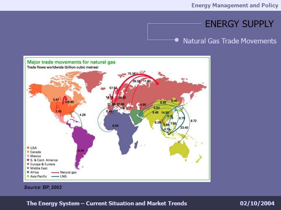 Energy Management and Policy 02/10/2004The Energy System – Current Situation and Market Trends ENERGY SUPPLY Natural Gas Trade Movements Source: BP, 2003