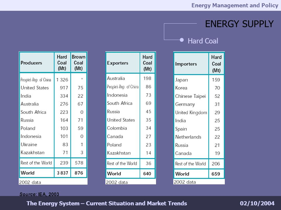 Energy Management and Policy 02/10/2004The Energy System – Current Situation and Market Trends ENERGY SUPPLY Hard Coal Source: IEA, 2003